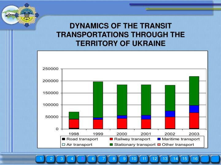 DYNAMICS OF THE TRANSIT TRANSPORTATIONS THROUGH THE TERRITORY OF UKRAINE
