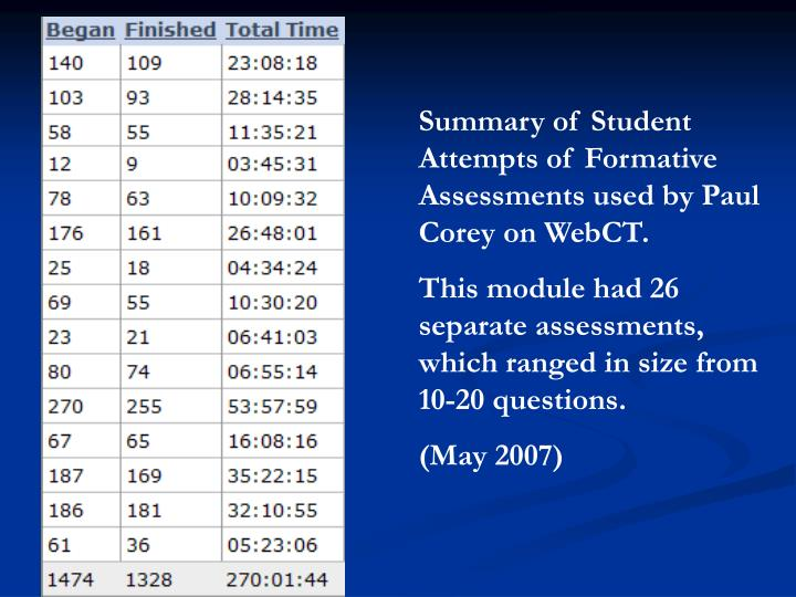 Summary of Student Attempts of Formative Assessments used by Paul Corey on WebCT.