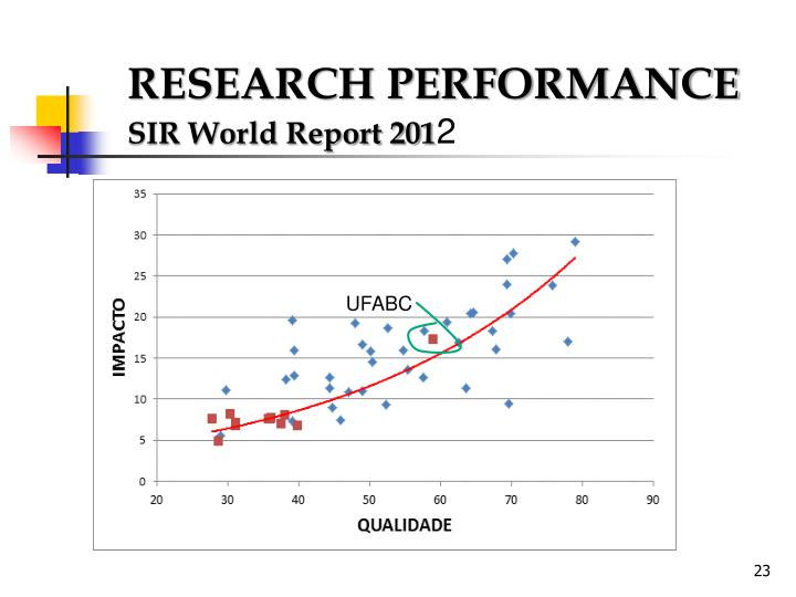 RESEARCH PERFORMANCE