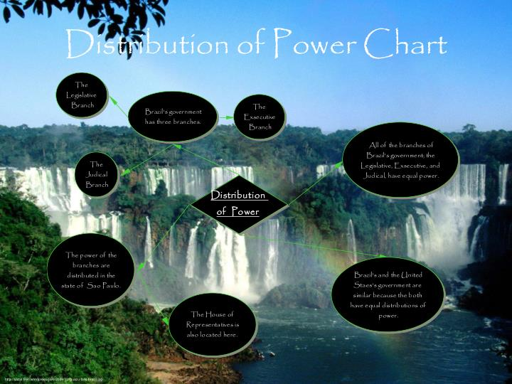 Distribution of Power Chart