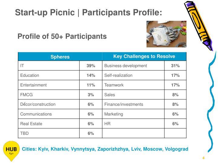Start-up Picnic | Participants Profile: