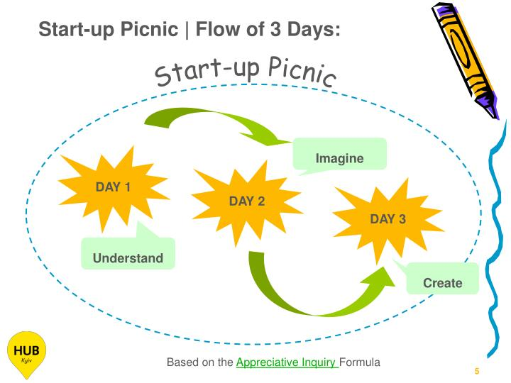 Start-up Picnic