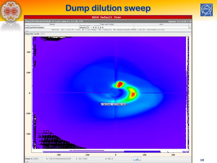 Dump dilution sweep