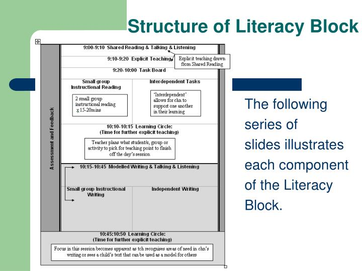 Structure of Literacy Block