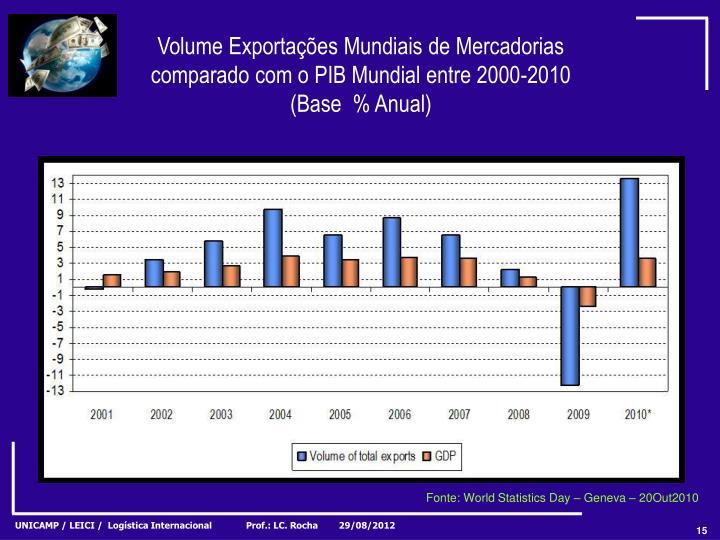 Volume Exportações Mundiais de Mercadorias