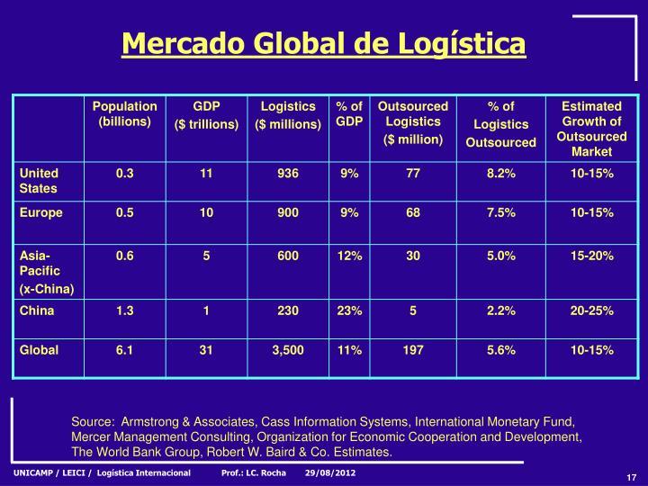 Mercado Global de Logística