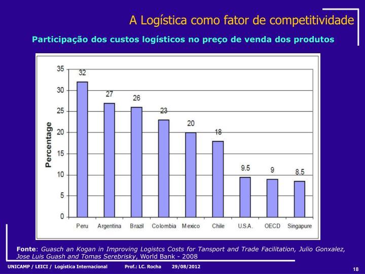 A Logística como fator de competitividade