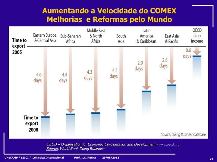 Aumentando a Velocidade do COMEX