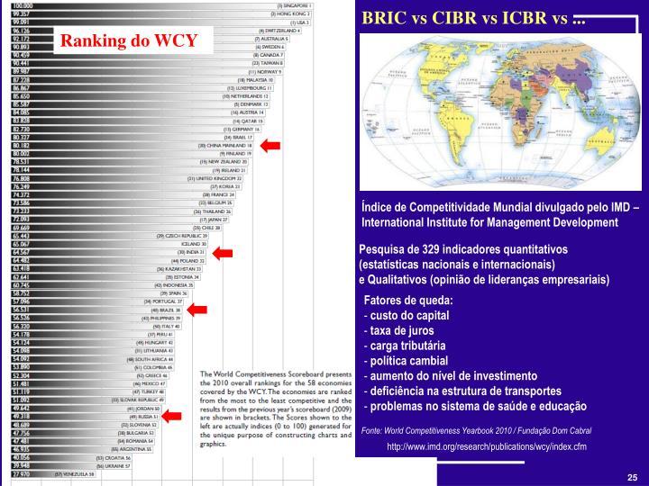 BRIC vs CIBR vs ICBR vs ...