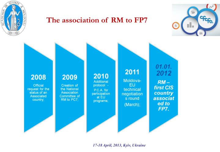The association of RM to FP7
