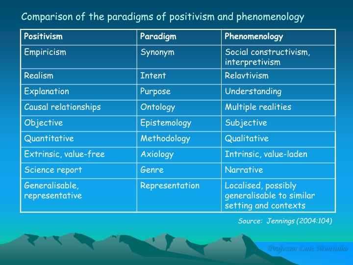 Comparison of the paradigms of positivism and phenomenology