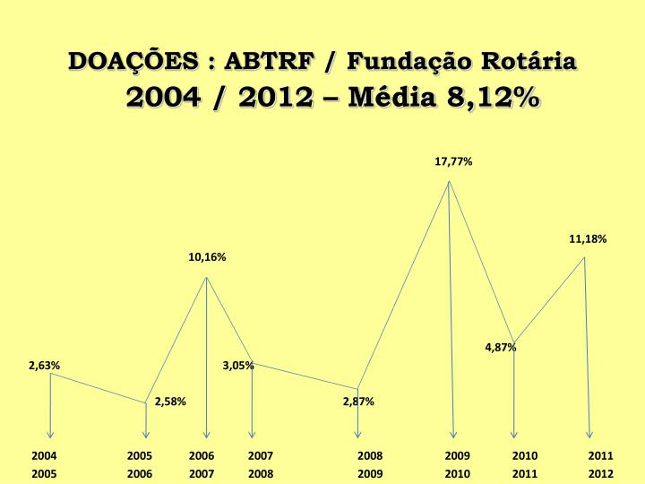DOAÇÕES : ABTRF / Fundação Rotária