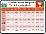 excellent winter assignment top 3 students grade