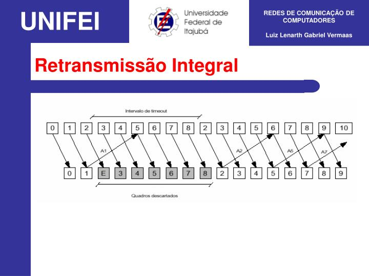 Retransmissão Integral