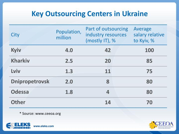 Key Outsourcing Centers in Ukraine