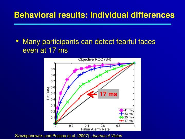 Behavioral results: Individual differences