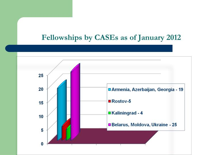 Fellowships by CASEs as of January 2012