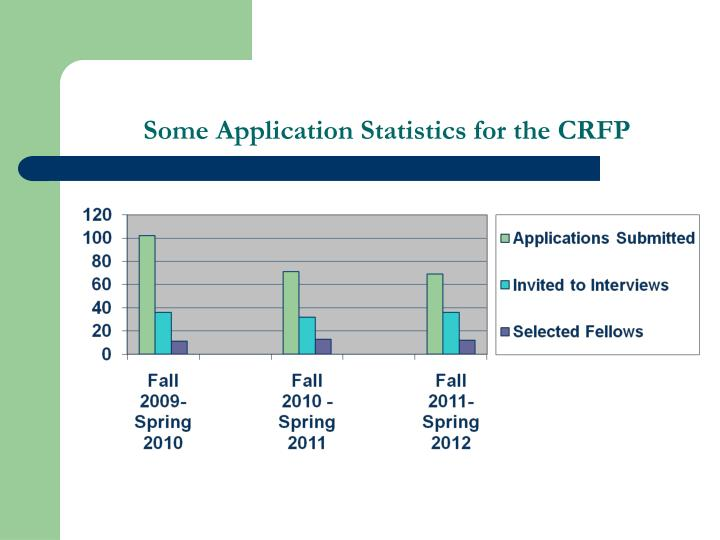 Some Application Statistics for the CRFP