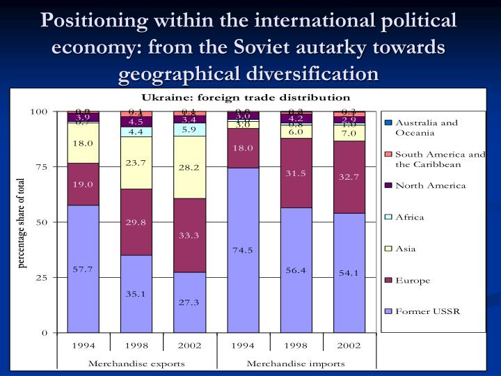 Positioning within the international political economy: from the Soviet autarky towards geographical diversification
