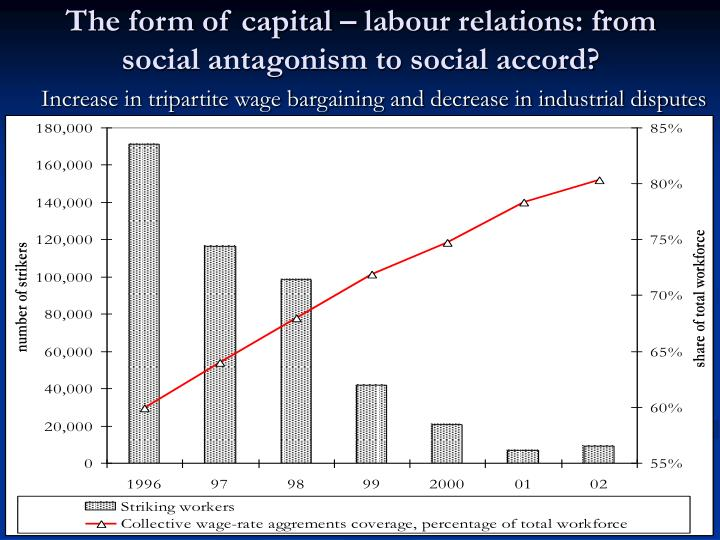 The form of capital – labour relations: from social antagonism to social accord?