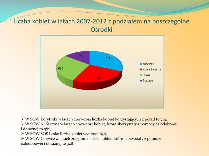 Liczba kobiet w latach 2007-2012 z podziałem na poszczególne Ośrodki