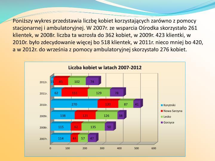 Poniższy wykres przedstawia liczbę kobiet korzystających zarówno z pomocy stacjonarnej i ambulatoryjnej. W 2007r. ze wsparcia Ośrodka skorzystało 261 klientek, w 2008r. liczba ta wzrosła do 362 kobiet, w 2009r. 423 klientki, w 2010r. było zdecydowanie więcej bo 518 klientek, w 2011r. nieco mniej bo 420, a w 2012r. do września z pomocy ambulatoryjnej skorzystało 276 kobiet.