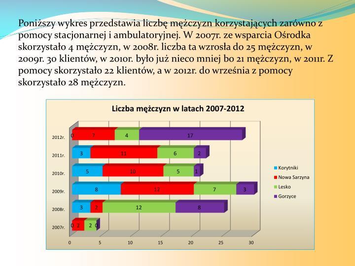 Poniższy wykres przedstawia liczbę mężczyzn korzystających zarówno z pomocy stacjonarnej i ambulatoryjnej. W 2007r. ze wsparcia Ośrodka skorzystało 4 mężczyzn, w 2008r. liczba ta wzrosła do 25 mężczyzn, w 2009r. 30 klientów, w 2010r. było już nieco mniej bo 21 mężczyzn, w 2011r. Z pomocy skorzystało 22 klientów, a w 2012r. do września z pomocy skorzystało 28 mężczyzn.