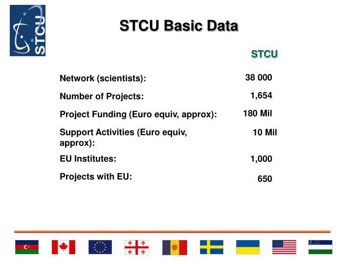 STCU Basic Data