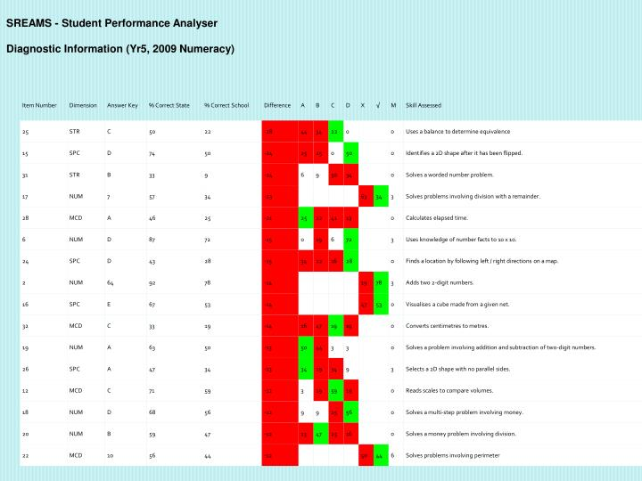 SREAMS - Student Performance Analyser