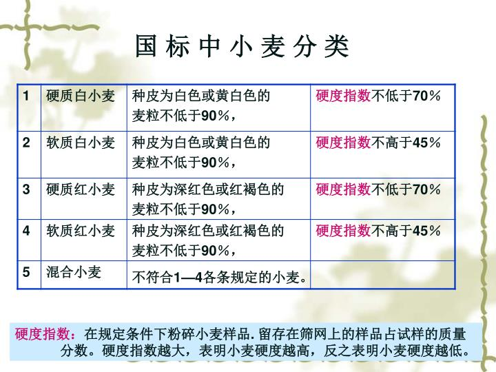 国 标 中 小 麦 分 类