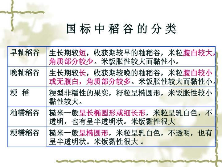 国 标 中 稻 谷 的 分 类