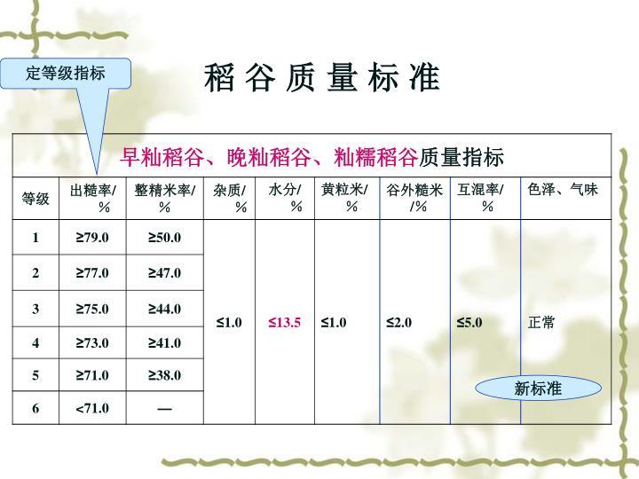 稻 谷 质 量 标 准