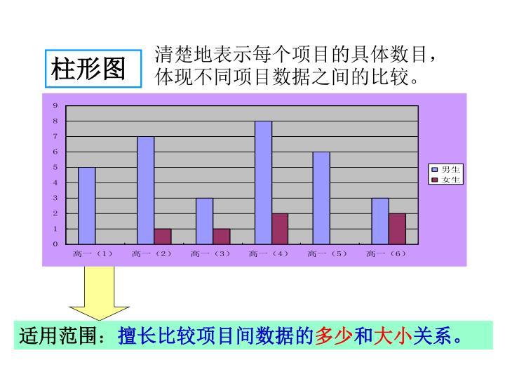 清楚地表示每个项目的具体数目,体现不同项目数据之间的比较。