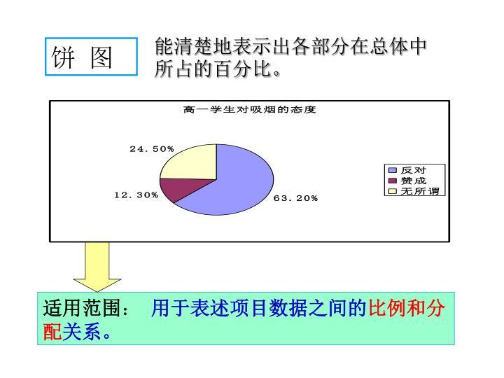 能清楚地表示出各部分在总体中所占的百分比。