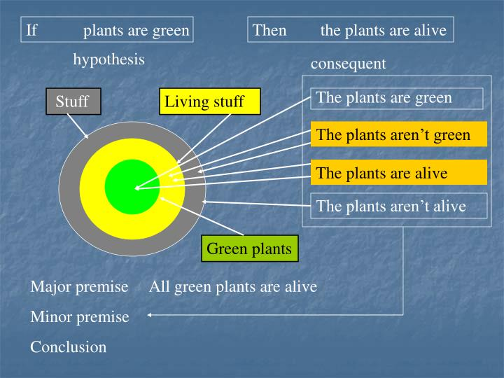 If           plants are green               Then        the plants are alive