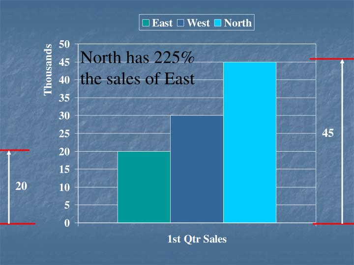 North has 225% the sales of East