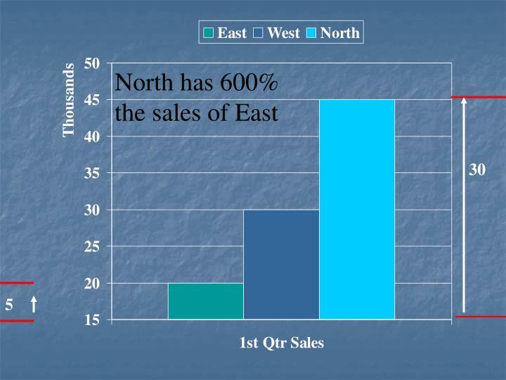 North has 600%  the sales of East