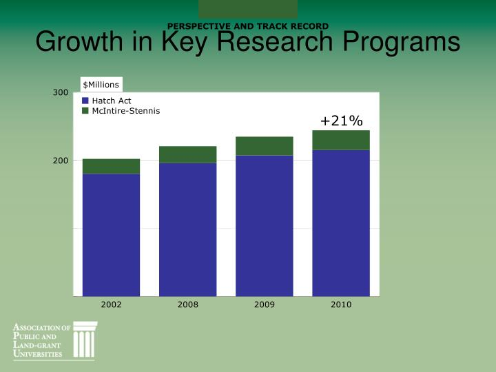 Growth in Key Research Programs