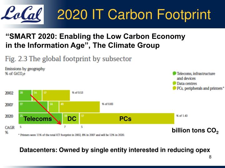 2020 IT Carbon Footprint