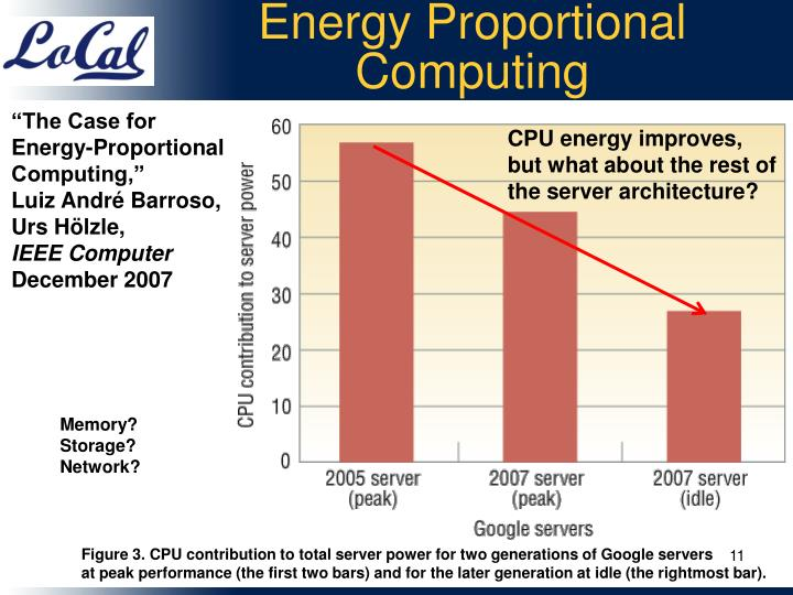Energy Proportional Computing