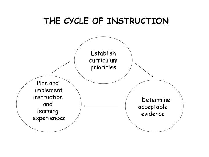 THE CYCLE OF INSTRUCTION