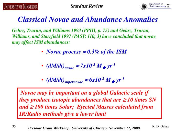 Classical Novae and Abundance Anomalies