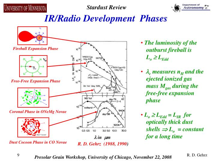 IR/Radio Development  Phases