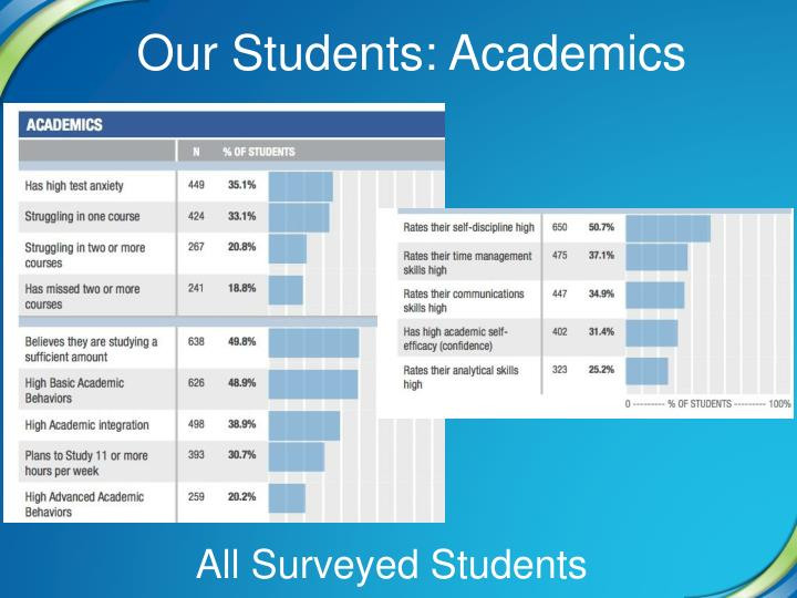 Our Students: Academics