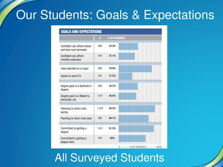 Our Students: Goals & Expectations