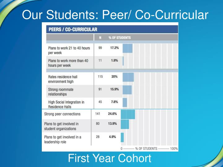 Our Students: Peer/ Co-Curricular