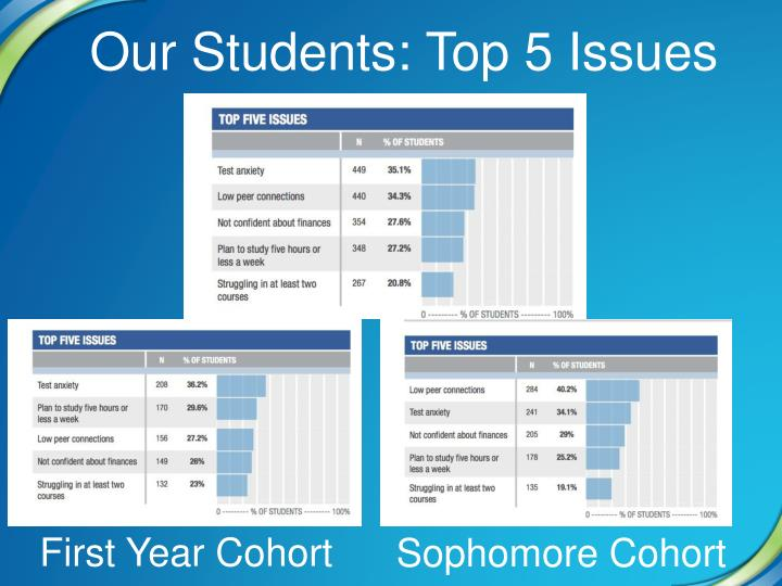 Our Students: Top 5 Issues