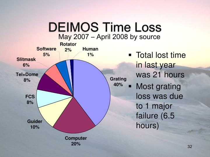 Total lost time in last year was 21 hours