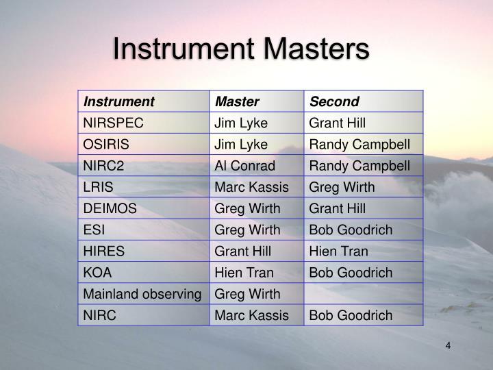 Instrument Masters