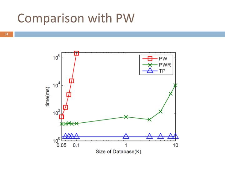 Comparison with PW